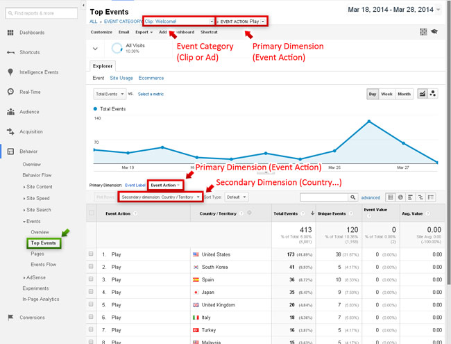 WS.WebTV video player event filtering in Google Analytics - example 2