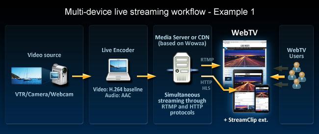 Live Streaming Workflows | Other Documentation | WebTV Solutions
