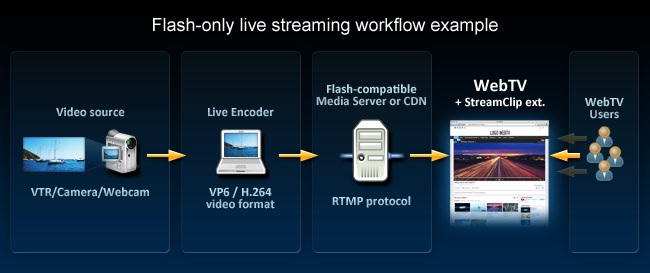 Live streaming workflows other documentation webtv solutions flash only live streaming stopboris Images